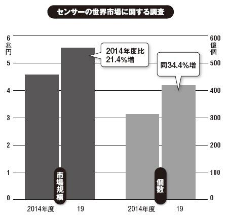 出所:富士キメラ総研(2015年8月発表)
