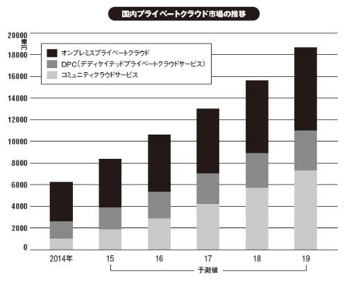出所:IDC Japan(2015年9月発表)