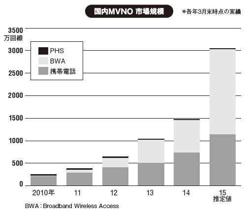 出所:MM総研(2015年6月17日発表)