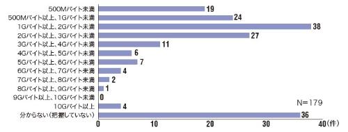 Q3. 毎月の通信量(平均)はどのくらいですか?