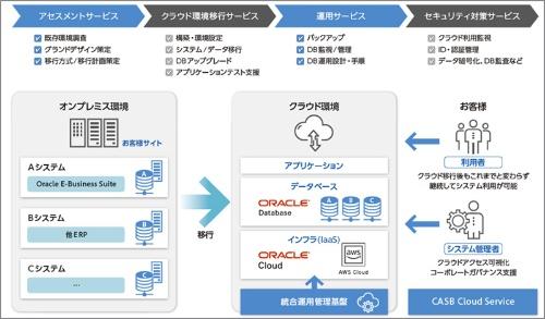 Oracle DBクラウドマイグレーションサービスのサービス概要図