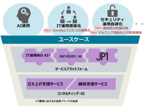 IT運用最適化サービスの概要。DevOps実践プロセスの標準化やセキュリティ運用の自律化メニューを拡充した