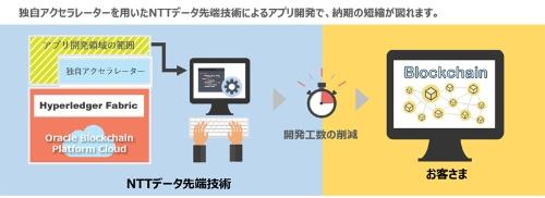 「ブロックチェーンアプリ開発サービス」のイメージ