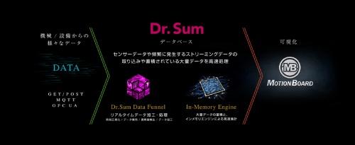 Dr.Sumが搭載するDr.Sum Data Funnel機能の概要
