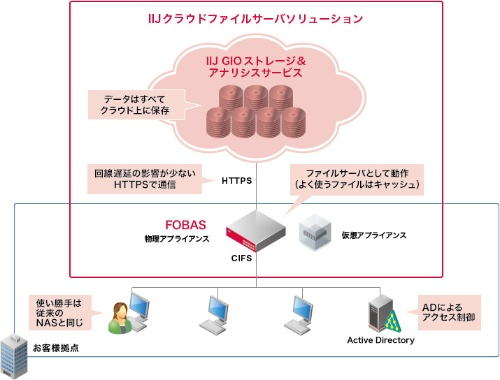 IIJクラウドファイルサーバソリューションに追加したクラウドゲートウエイ「FOBAS」の概要