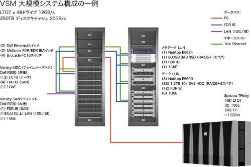 大規模システムの典型的な構成例