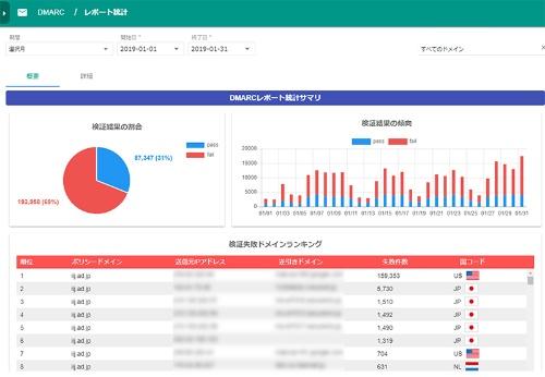 DMARCレポートを可視化した統計画面のイメージ