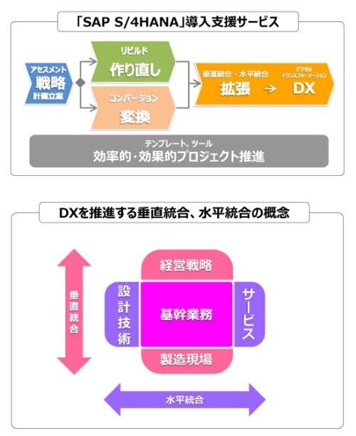 「SAP S/4HANA」導入に関わるサービス体系概念図