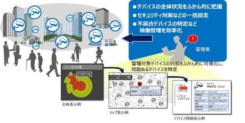 IoT機器の状況を可視化する