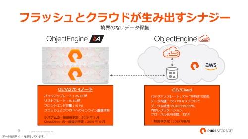 ObjectEngineの概要
