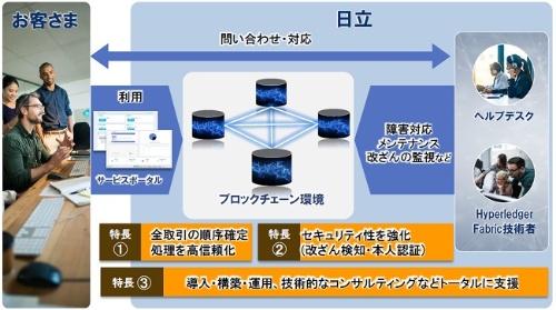 Hitachi Blockchain Service for Hyperledger Fabricの概要