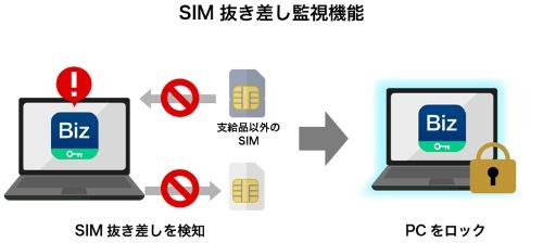 SIM抜き差し監視機能の概要