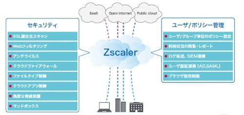 Global Web Security Zscaler ZIAの概要