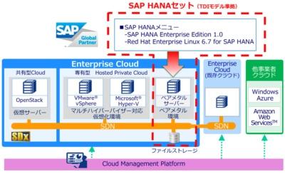 Enterprise CloudのSAP HANAメニューの概要