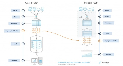 古典的なETLプロセスとFivetranのELTプロセスの違い