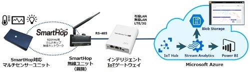 Azure IoTキット-920の概要