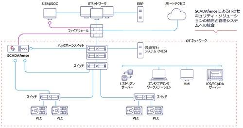 SCADAfenceプラットフォームの導入構成
