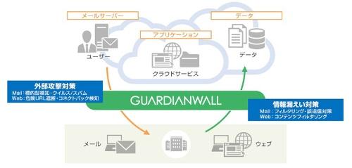 GUARDIANWALL WebFilterの機能概要