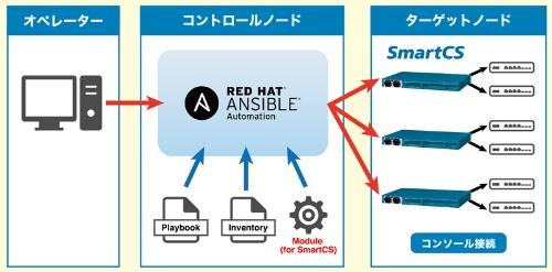 コンソールサーバー機「SmartCS」をAnsibleから制御できるようにした。コンソール接続を介したCLI操作をAnsibleから制御できるようにした