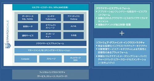 Stratoscale Cloud Service Platformの概要
