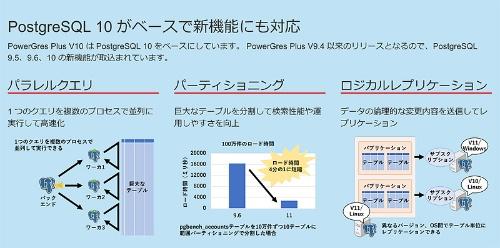 PowerGres Plus V10(PostgreSQL 10)でできるようになった機能
