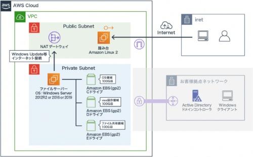 migrationpack for ファイルサーバーの基本構成