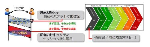 BlackRidge TACの概要。TCPヘッダーのシーケンス番号フィールドに独自のIDトークンを埋め込んで認証する
