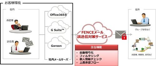 FENCEメール誤送信対策サービスの概要