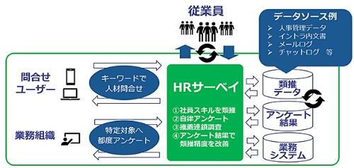 HRサーベイの概要