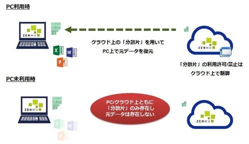 ZENMU Virtual Desktopの概要