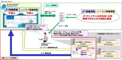 JP1導入企業向けジョブ管理運用改善レポートサービスの概要