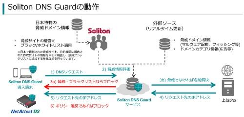Soliton DNS Guardの概要
