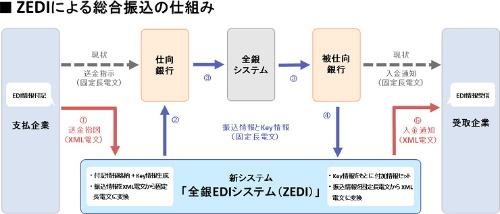 全銀EDIシステム(ZEDI)の概要