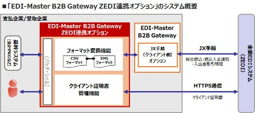 ZEDI連携オプションのシステム概要