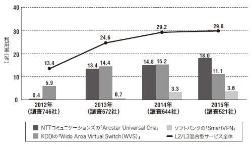 図1●L2/L3混合型サービス全体とサービス別の利用率