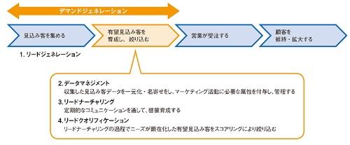 図1●デマンドジェネレーションは4つのプロセスを統合する