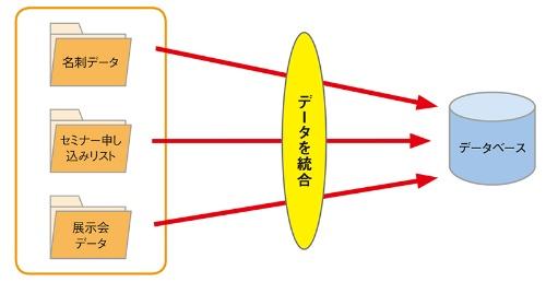 図2●社内に散在する個人情報を統合して管理
