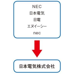 図3●表記が揺れている企業名をユニークにして管理する
