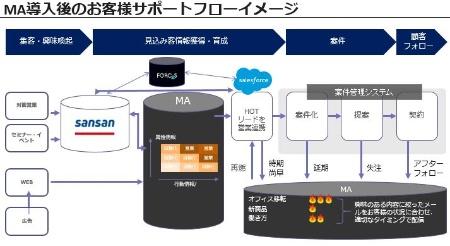 図1●コクヨのMA導入後のマーケティング~営業システム