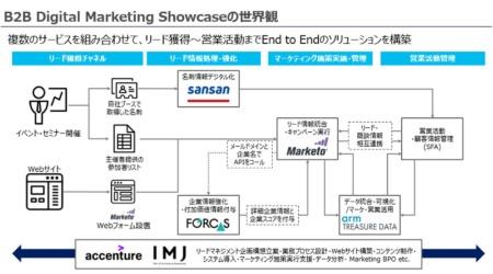「B2Bデジタルマーケティングショーケース」の全体像