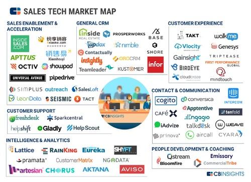 """出典:<a href=""""https://www.cbinsights.com/research/sales-tech-startup-market-map/"""" target=""""_blank"""">CB Insights – Blog 「Cold Call: 65+ Companies Transforming The Sales Tech Landscape」</a>"""