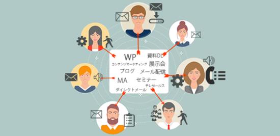 リードナーチャリング:適切なタイミングで顧客のニーズに沿った情報を提供