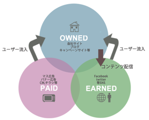 企業と消費者をつなぐ3つのメディア