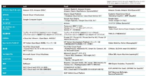 表2●PaaSを提供・提供予定の主なベンダーのクラウドサービス