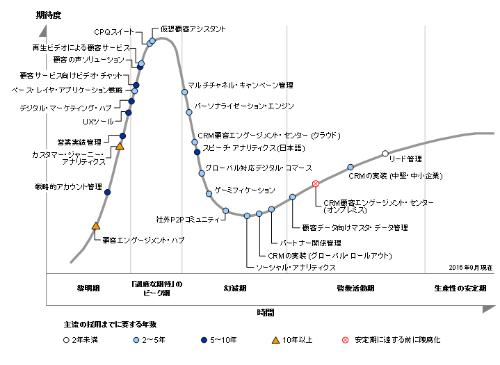 ガートナー ジャパンが公開した「日本におけるCRMのハイプ・サイクル:2016年」
