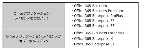 表1●Office 365はプランによってはOfficeアプリケーションのライセンスを含んでいる。Office 365 Businessファミリーのプランで使用できるOfficeアプリケーションは、Excel、Word、PowerPoint、Outlook、OneNote だ。Office 365 Enterpriseファミリーのプランでは、AccessとSkype for Businessも含まれる