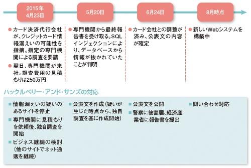 図2●カード情報漏えい発覚後の一連の対応