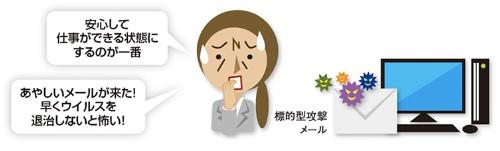 図1●ウイルスを早く退治しようとする