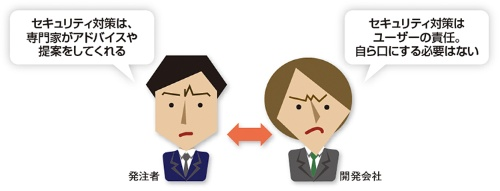 図1●発注者側と開発会社側の「勘違い」