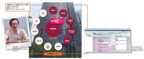 図1 みずほ銀行が取り組む次期勘定系システム再構築で超高速開発ツールを適用した範囲